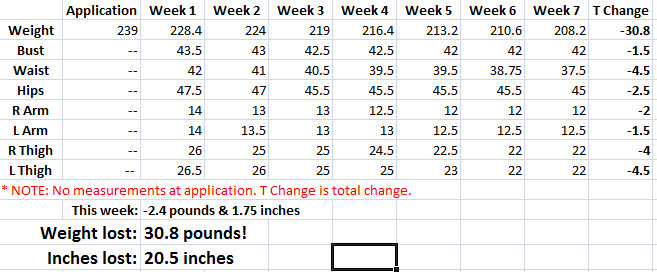 way2gomom's measurements for week 7