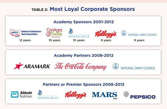 Big Food sponsors of the ADA