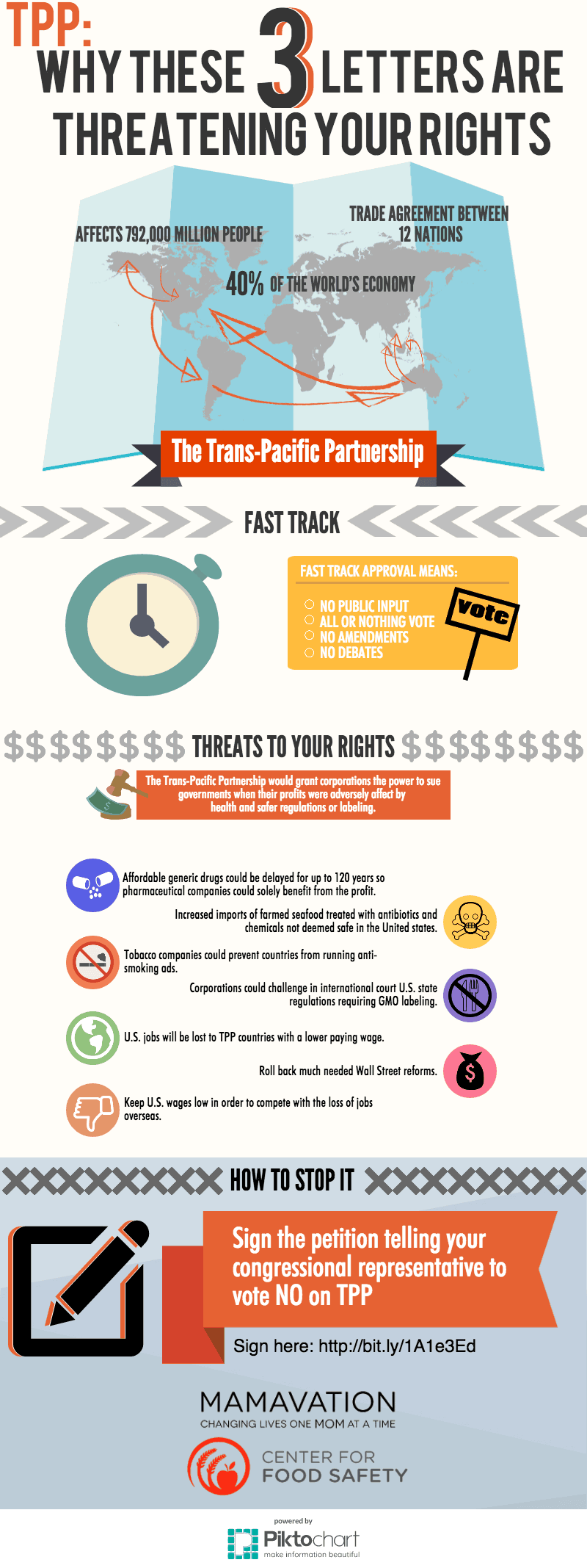TPPinfographic2 Stop TPP