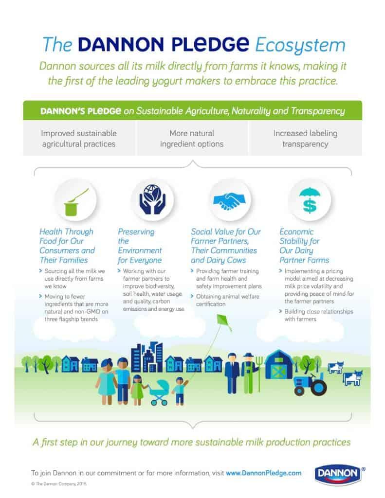 Dannon Pledge_Infographic