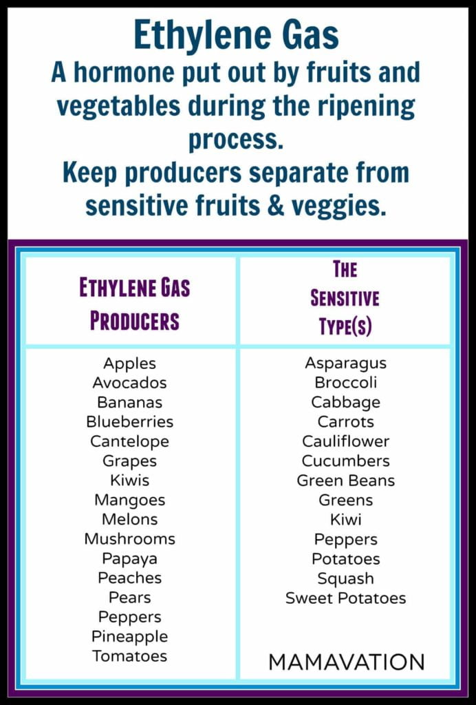 ethylenefacts Organic food