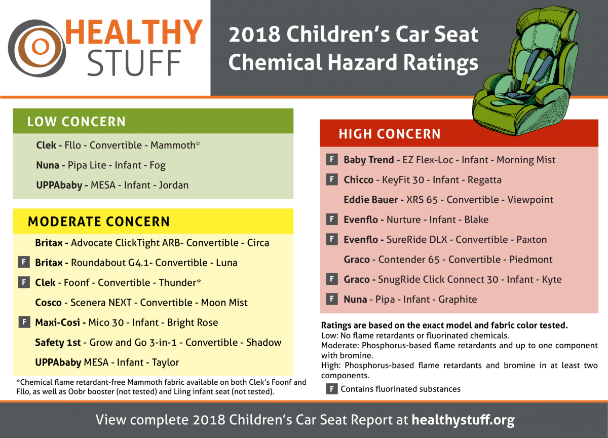 Which infant car seats contain dangerous fire retardants? Check out the details to this investigation and ways to prevent this exposure in car seats and other parts of your home on Mamavation.com