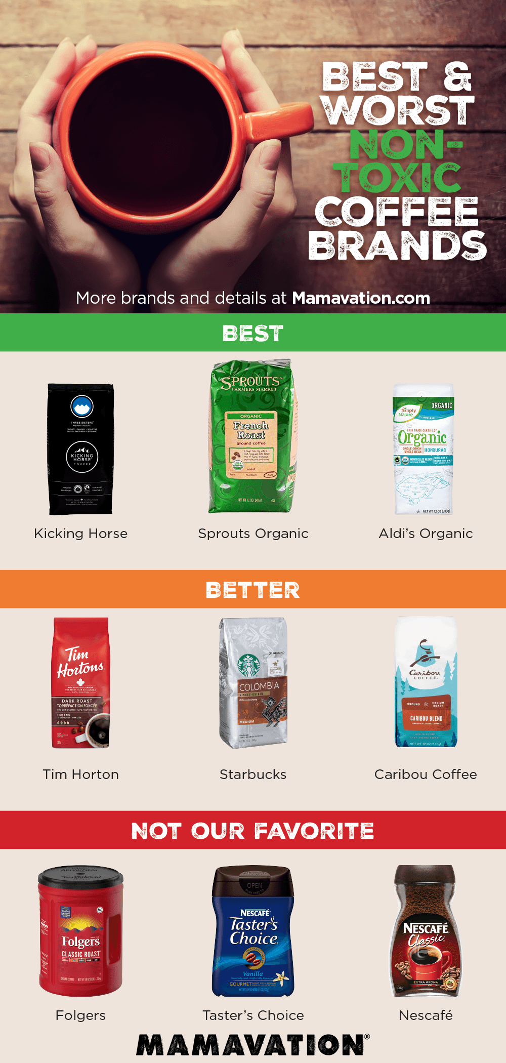 Best & Worst Coffee Brands--How to Buy the Safest Coffee