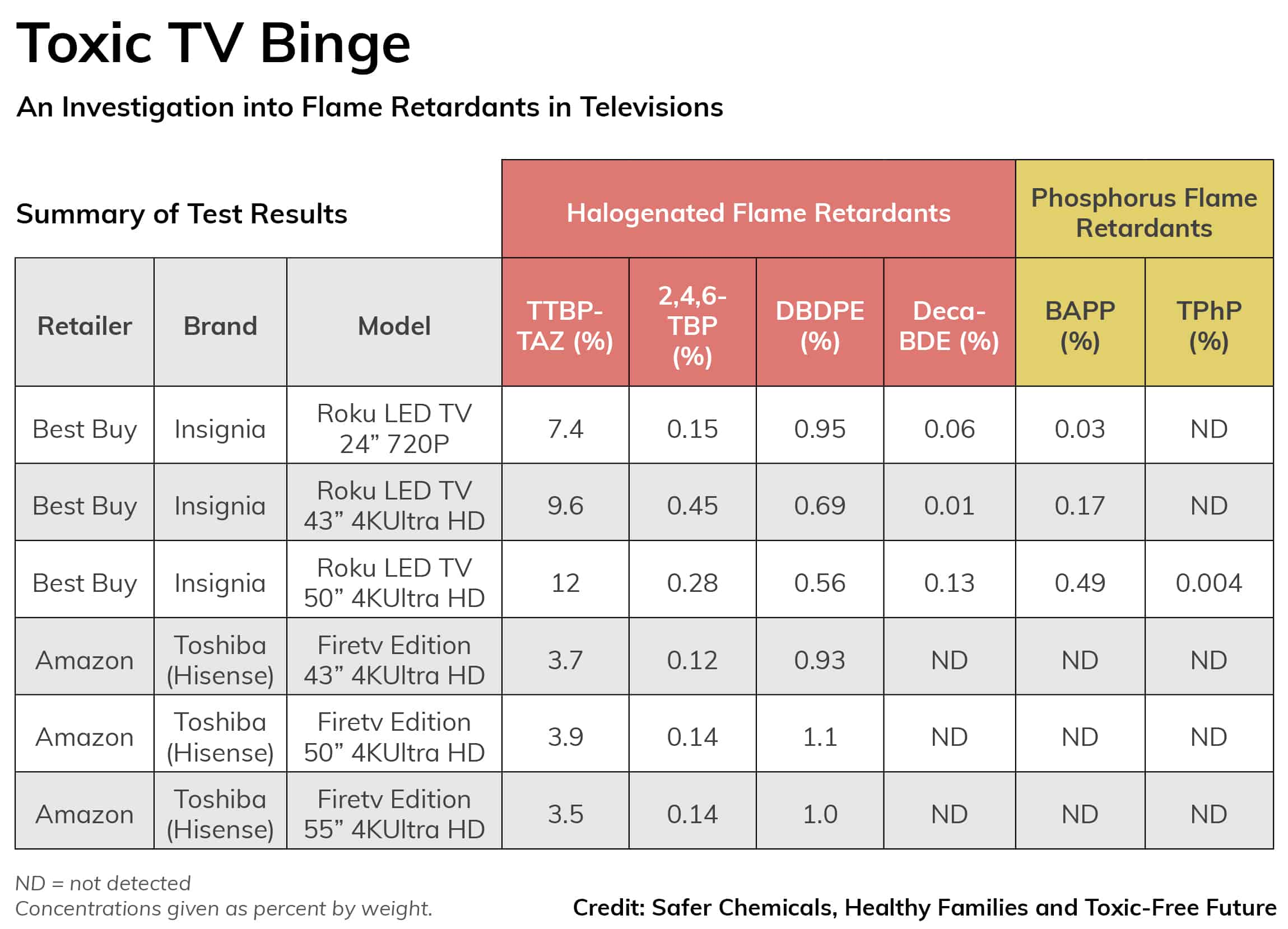 Table of retail televisions and fire retardant levels