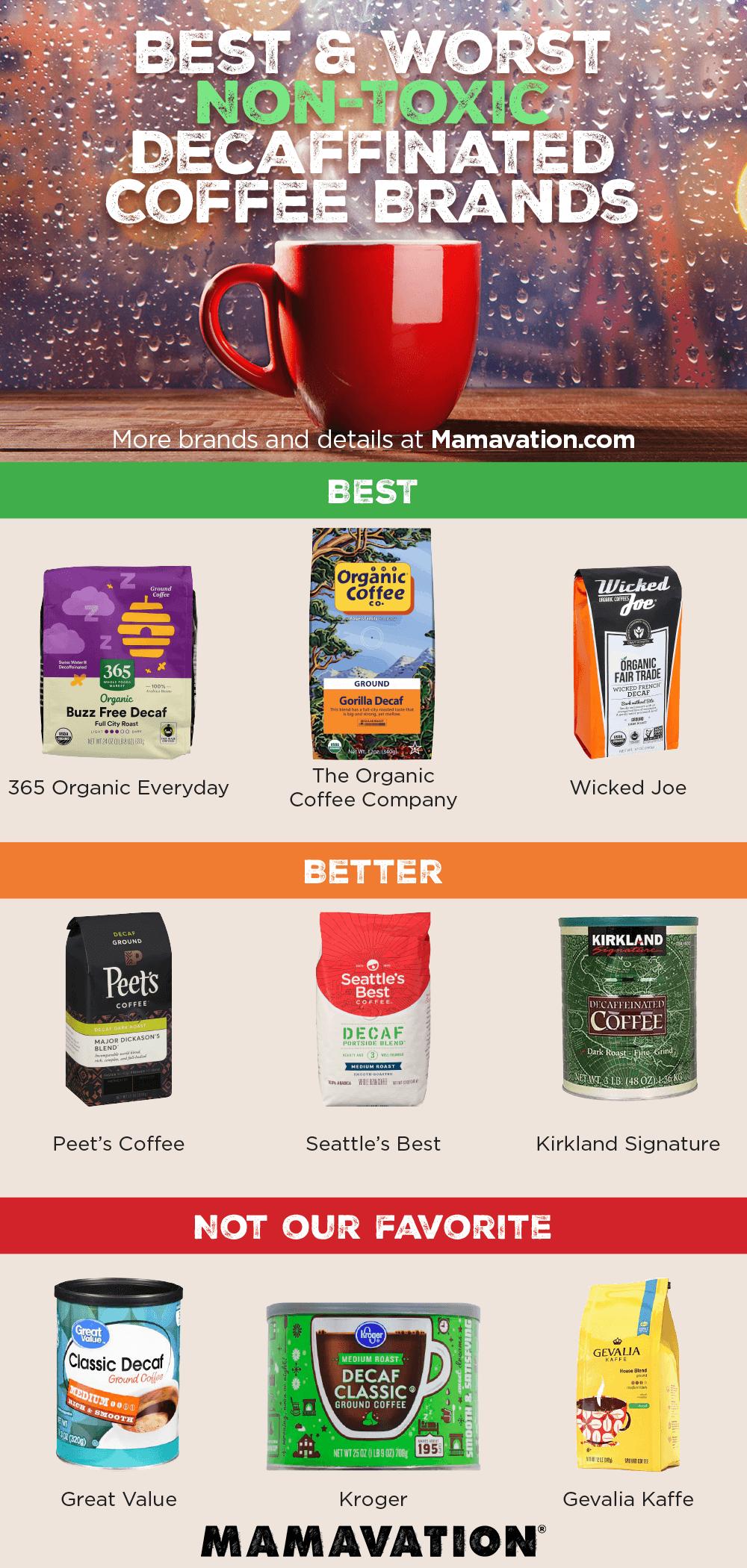 Decaffeinated Coffee & Methyl Chloride--Best & Worst Decaf Coffee Brands 2
