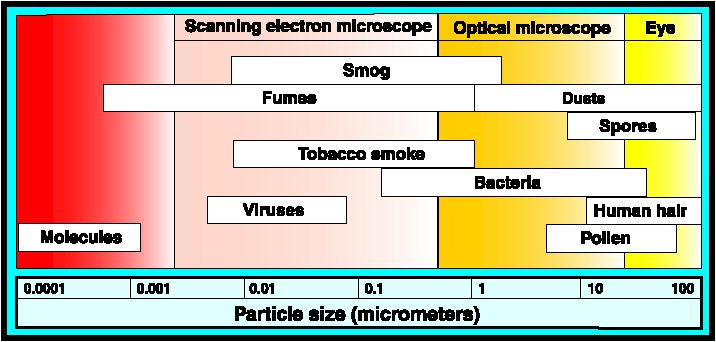 air purifier particle efficiency data