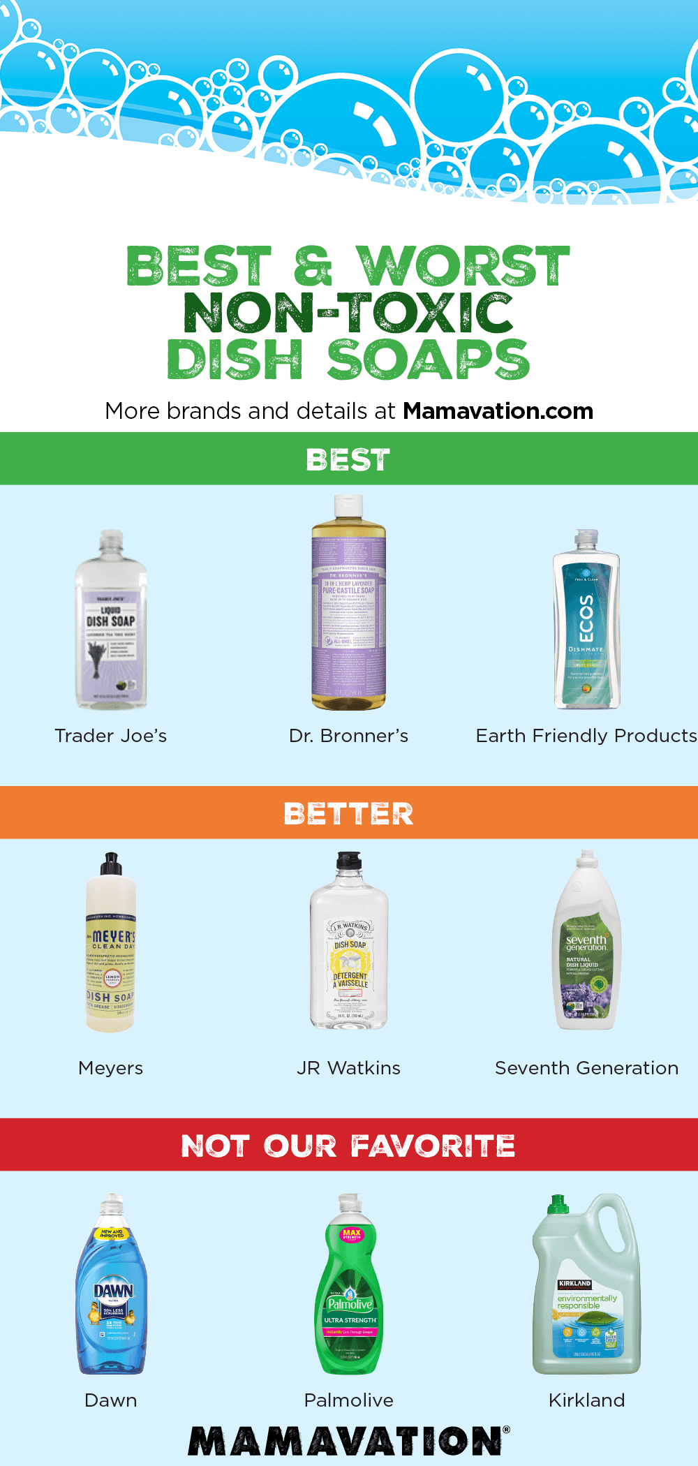 Best & Worst Dish Soap via Non-Toxic Ingredients 2020 1
